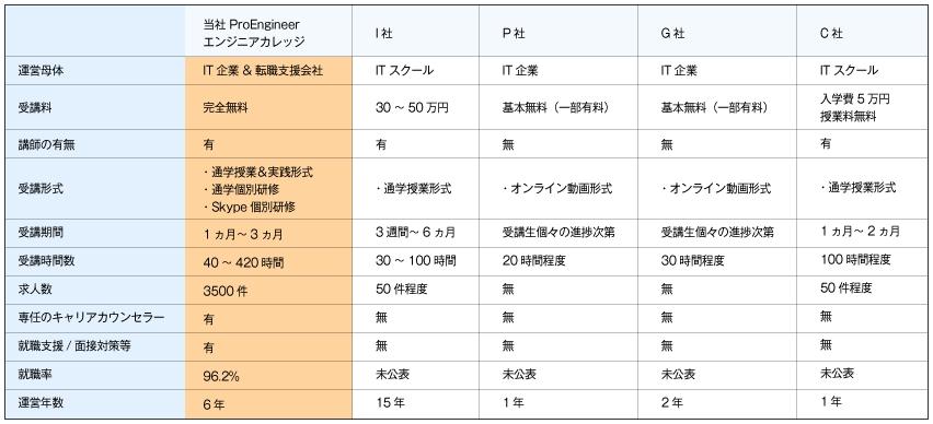 ProEngineerと他社の比較表